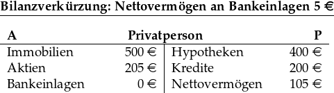 \underline{\textbf{Bilanzverkürzung: Nettovermögen an Bankeinlagen 5 \euro}}\ ~\ \begin{tabular}{p{2.5cm}R{1.5cm}|p{2.5cm}R{1.5cm}} \multicolumn{4}{c}{\textbf{A}\hfill\textbf{Privatperson}\hfill\textbf{P}}\ \hline Immobilien & 500 \euro& Hypotheken & 400 \euro\ Aktien & 205 \euro & Kredite & 200 \euro\ Bankeinlagen & 0 \euro & Nettovermögen & 105 \euro \end{tabular}
