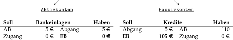 \begin{tabular}{cc} $\swarrow$ & $\searrow$\\ \underline{\textbf{\texttt{Aktivkonten}}} & \underline{\textbf{\texttt{Passivkonten}}}\\ ~&~\\ \begin{tabular}[t]{p{2cm}R{1.1cm}|p{2cm}R{1.1cm}} \multicolumn{4}{c}{\textbf{Soll}\hfill\textbf{Bankeinlagen}\hfill\textbf{Haben}}\\ \hline AB &5 \euro & Abgang & 5 \euro\\ Zugang & 0 \euro& \textbf{EB} &\textbf{0 \euro} \end{tabular} & \begin{tabular}[t]{p{2cm}R{1.1cm}|p{2cm}R{1.1cm}} \multicolumn{4}{c}{\textbf{Soll}\hfill\textbf{Kredite}\hfill\textbf{Haben}}\\ \hline Abgang & 5 \euro& AB & 110 \\ \textbf{EB} & \textbf{105 \euro}& Zugang & 0 \euro \end{tabular} \end{tabular}