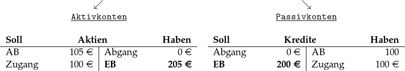 \begin{tabular}{cc} $\swarrow$ & $\searrow$\\ \underline{\textbf{\texttt{Aktivkonten}}} & \underline{\textbf{\texttt{Passivkonten}}}\\ ~&~\\ \begin{tabular}[t]{p{2cm}R{1.1cm}|p{2cm}R{1.1cm}} \multicolumn{4}{c}{\textbf{Soll}\hfill\textbf{Aktien}\hfill\textbf{Haben}}\\ \hline AB &105 \euro & Abgang & 0 \euro\\ Zugang & 100 \euro& \textbf{EB} &\textbf{205 \euro} \end{tabular} & \begin{tabular}[t]{p{2cm}R{1.1cm}|p{2cm}R{1.1cm}} \multicolumn{4}{c}{\textbf{Soll}\hfill\textbf{Kredite}\hfill\textbf{Haben}}\\ \hline Abgang & 0 \euro& AB & 100 \\ \textbf{EB} & \textbf{200 \euro}& Zugang & 100 \euro \end{tabular} \end{tabular}