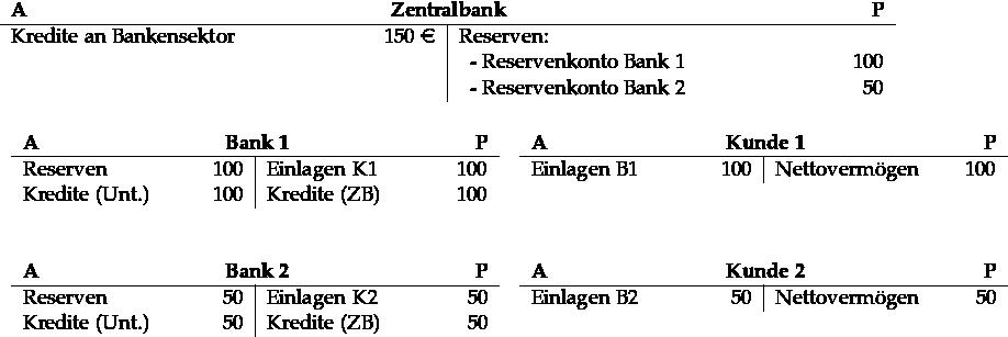 \begin{tabular}{p{6cm}R{1.5cm}|p{6cm}R{1.5cm}} \multicolumn{4}{c}{\textbf{A}\hfill\textbf{Zentralbank}\hfill\textbf{P}}\\ \hline Kredite an Bankensektor & 150 \euro& Reserven: &\\ && ~~- Reservenkonto Bank 1 & 100 \\ & & ~~- Reservenkonto Bank 2 & 50 \end{tabular} \\ {~} \\ {~} \\ \begin{tabular}{cc} \begin{tabular}[t]{p{2.9 cm}R{0.8cm}|p{2.9cm}R{0.8cm}} \multicolumn{4}{c}{\textbf{A}\hfill\textbf{Bank 1}\hfill\textbf{P}}\\ \hline Reserven & 100 & Einlagen K1& 100\\ Kredite (Unt.) & 100 & Kredite (ZB)& 100 \end{tabular} {~~} \begin{tabular}[t]{p{2.9 cm}R{0.8cm}|p{2.9cm}R{0.8cm}} \multicolumn{4}{c}{\textbf{A}\hfill\textbf{Kunde 1}\hfill\textbf{P}}\\ \hline Einlagen B1 & 100 & Nettovermögen & 100 \end{tabular} \\ {~} \\ {~} \\ \begin{tabular}[t]{p{2.9 cm}R{0.8cm}|p{2.9cm}R{0.8cm}} \multicolumn{4}{c}{\textbf{A}\hfill\textbf{Bank 2}\hfill\textbf{P}}\\ \hline Reserven & 50 & Einlagen K2 & 50\\ Kredite (Unt.) & 50 & Kredite (ZB)& 50 \end{tabular} {~~} \begin{tabular}[t]{p{2.9 cm}R{0.8cm}|p{2.9cm}R{0.8cm}} \multicolumn{4}{c}{\textbf{A}\hfill\textbf{Kunde 2}\hfill\textbf{P}}\\ \hline Einlagen B2 & 50 & Nettovermögen & 50 \end{tabular} \end{tabular}
