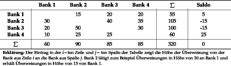 \begin{tabular}{C{1.8cm}|C{1.8cm}C{1.8cm}C{1.8cm}C{1.8cm}|C{1.8cm}|C{1.8cm}} \addlinespace \toprule ~ & \textbf{Bank 1} & \textbf{Bank 2} & \textbf{Bank 3} & \textbf{Bank 4} & $\sum$ & \textbf{Saldo} \ \midrule \textbf{Bank 1} & & 15 & 20 & 20 & 55 & 5 \ \textbf{Bank 2} & 30 & & 40 & 35 & 105 & -15 \ \textbf{Bank 3} & 20 & 50 & & 30 & 100 & -15 \ \textbf{Bank 4} & 10 & 25 & 25 & & 60 & 25 \ \midrule $\sum$ \unboldmath{} & 60 & 90 & 85 & 85 & 320 & 0 \ \bottomrule \multicolumn{7}{L{16cm}}{\footnotesize{\textbf{Erklärung:} Der Eintrag in der $i-$ten Zeile und $j-$ ten Spalte der Tabelle zeigt die Höhe der Überweisung von der Bank aus Zeile $i$ an die Bank aus Spalte $j$. Bank 2 tätigt zum Beispiel Überweisungen in Höhe von 30 an Bank 1 und erhält Überweisungen in Höhe von 15 von Bank 1.}} \end{tabular}