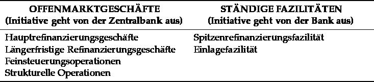 \begin{tabular}{L{7cm}L{7cm}} \toprule \multicolumn{1}{c}{\textbf{OFFENMARKTGESCHÄFTE}}& \multicolumn{1}{c}{\textbf{STÄNDIGE FAZILITÄTEN}}\\ \multicolumn{1}{c}{\textbf{(Initiative geht von der Zentralbank aus)}} & \multicolumn{1}{c}{\textbf{(Initiative geht von der Bank aus)}}\\ \midrule Hauptrefinanzierungsgeschäfte &Spitzenrefinanzierungsfazilität\\ Längerfristige Refinanzierungsgeschäfte&Einlagefazilität\\ Feinsteuerungsoperationen&\\ Strukturelle Operationen&\\ \bottomrule \end{tabular}