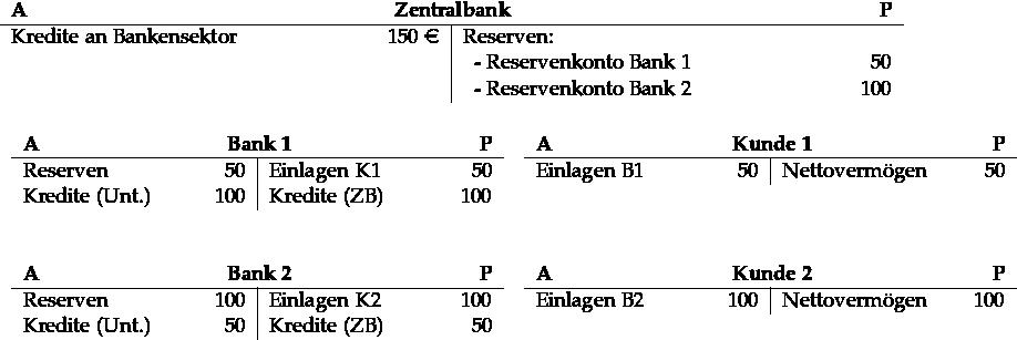 \begin{tabular}{p{6cm}R{1.5cm}|p{6cm}R{1.5cm}} \multicolumn{4}{c}{\textbf{A}\hfill\textbf{Zentralbank}\hfill\textbf{P}}\\ \hline Kredite an Bankensektor & 150 \euro& Reserven: &\\ && ~~- Reservenkonto Bank 1 & 50 \\ & & ~~- Reservenkonto Bank 2 & 100 \end{tabular} \\ {~} \\ {~} \\ \begin{tabular}{cc} \begin{tabular}[t]{p{2.9 cm}R{0.8cm}|p{2.9cm}R{0.8cm}} \multicolumn{4}{c}{\textbf{A}\hfill\textbf{Bank 1}\hfill\textbf{P}}\\ \hline Reserven & 50 & Einlagen K1& 50\\ Kredite (Unt.) & 100 & Kredite (ZB)& 100 \end{tabular} {~~} \begin{tabular}[t]{p{2.9 cm}R{0.8cm}|p{2.9cm}R{0.8cm}} \multicolumn{4}{c}{\textbf{A}\hfill\textbf{Kunde 1}\hfill\textbf{P}}\\ \hline Einlagen B1 & 50 & Nettovermögen & 50 \end{tabular} \\ {~} \\ {~} \\ \begin{tabular}[t]{p{2.9 cm}R{0.8cm}|p{2.9cm}R{0.8cm}} \multicolumn{4}{c}{\textbf{A}\hfill\textbf{Bank 2}\hfill\textbf{P}}\\ \hline Reserven & 100 & Einlagen K2 & 100\\ Kredite (Unt.) & 50 & Kredite (ZB)& 50 \end{tabular} {~~} \begin{tabular}[t]{p{2.9 cm}R{0.8cm}|p{2.9cm}R{0.8cm}} \multicolumn{4}{c}{\textbf{A}\hfill\textbf{Kunde 2}\hfill\textbf{P}}\\ \hline Einlagen B2 & 100 & Nettovermögen & 100 \end{tabular} \end{tabular}